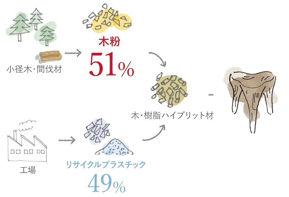 オカムラ 配備っどスツール〈Synapse clover〉材料