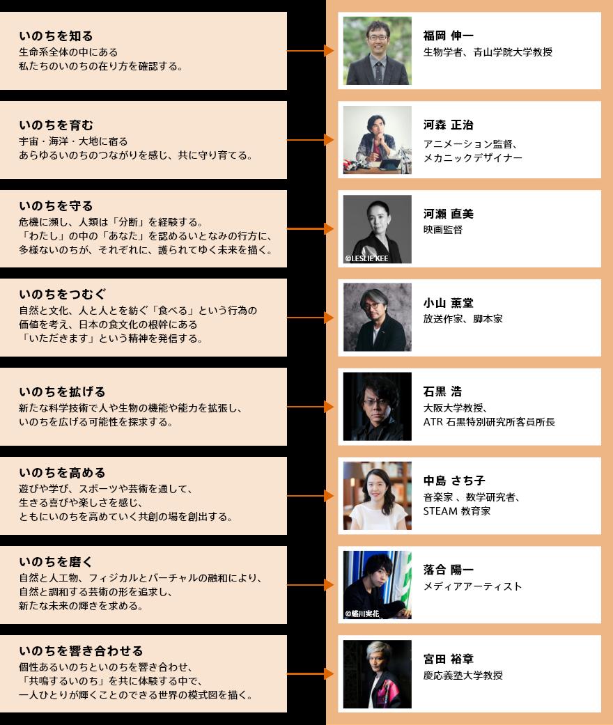 2025年日本国際博覧会(大阪・関西万博)8人のプロデューサーと役割