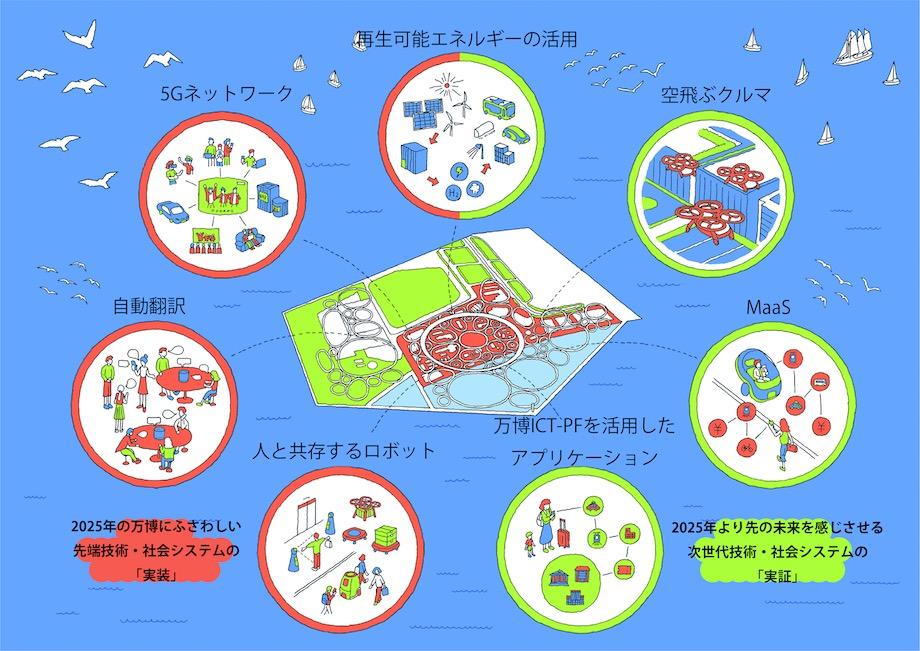 2025年日本国際博覧会(大阪・関西万博)会場イメージ