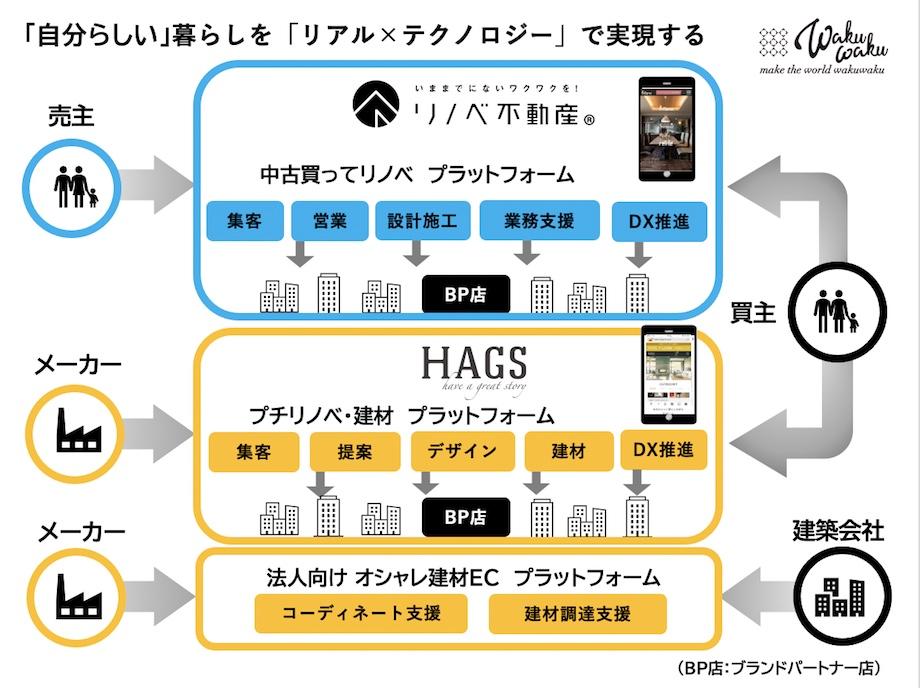 WAKUWAKU / HAGS(ハグス)LINEリフォーム見積サービス