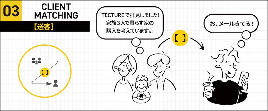 プロダクト検索サービス【TECTURE】オフィシャルアカウント開設20210131tecture_