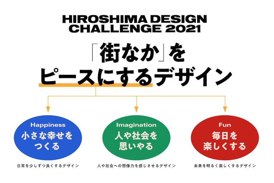 HIROSHIMA DESIGN CHALLENGE 2021