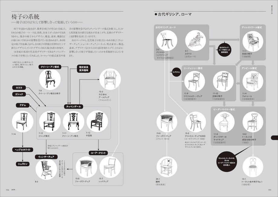 誠文堂新光社『新版 名作椅子の由来図典』