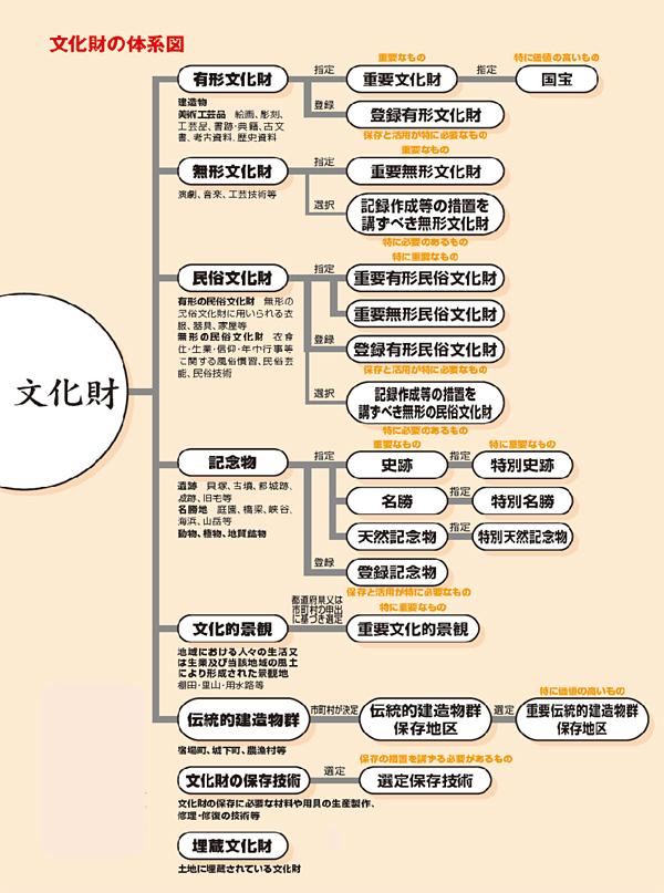 令和3年(2021年)登録有形文化財(建造物)