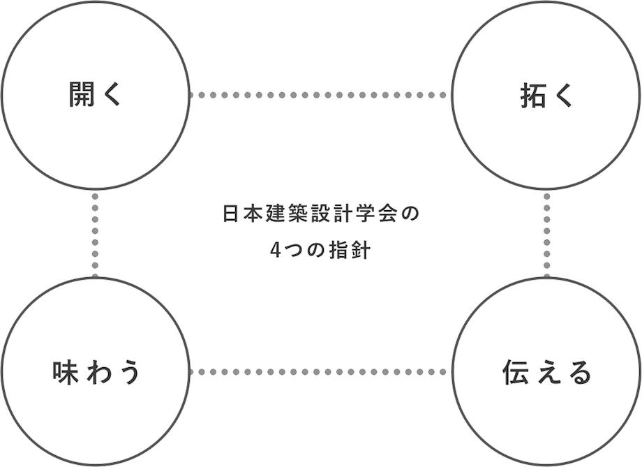 日本建築設計学会 活動指針
