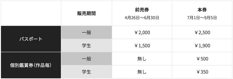 「東京ビエンナーレ2020/2021」概要
