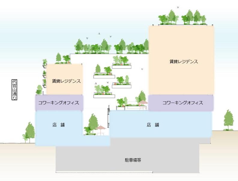 東急不動産×隈研吾「(仮称)代官山町プロジェクト」フロア構成計画