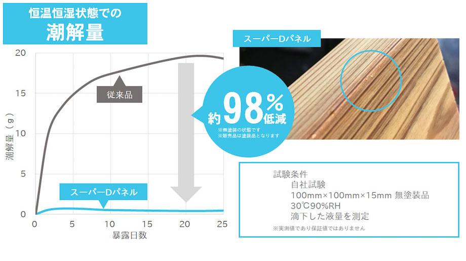 越井木材工業 資料