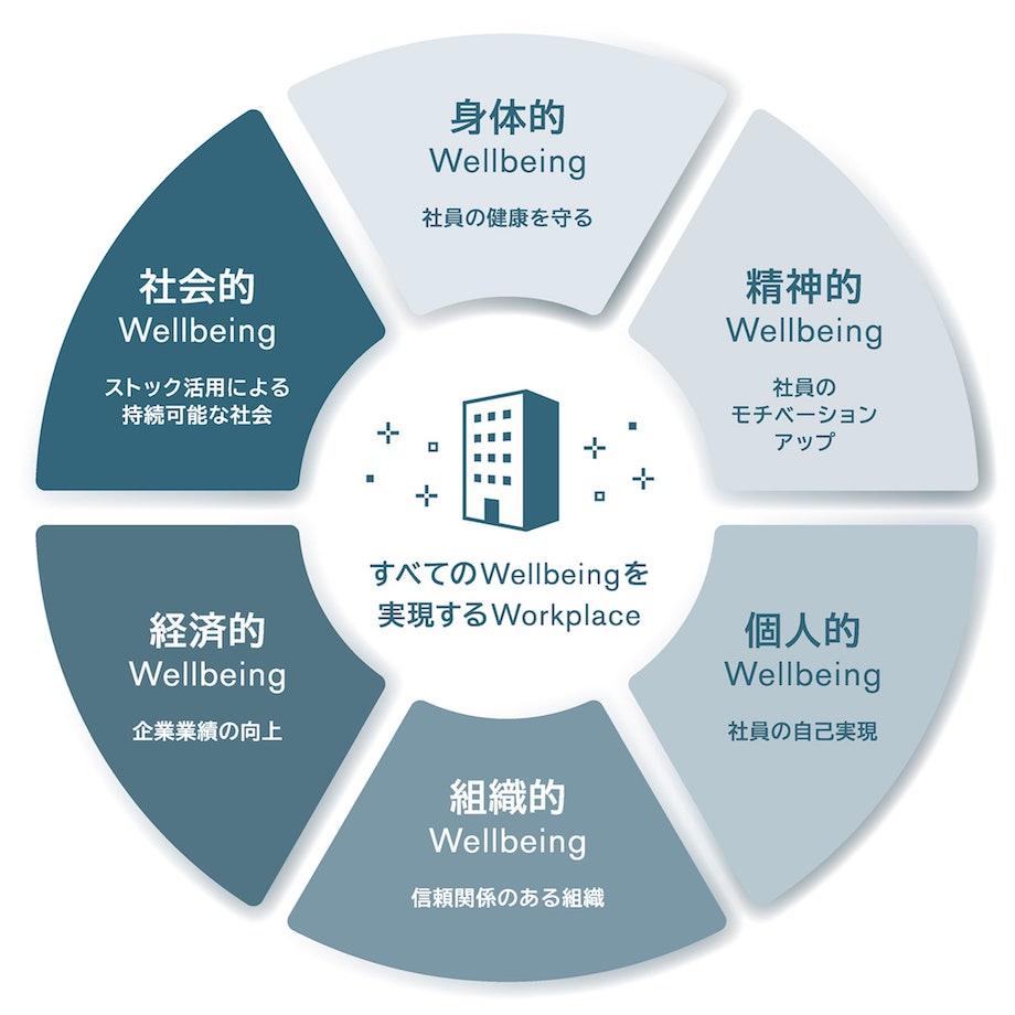 オフィスブランド「W2/Wellbeing Workplace™」ビジネスモデル