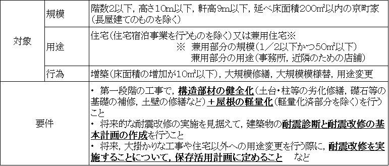 建築基準法適用除外制度の対象拡大 京都市報道資料