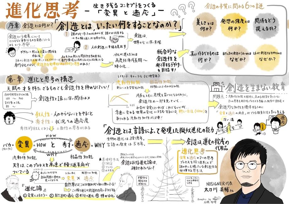 太刀川英輔著『進化思考――生き残るコンセプトをつくる「変異と適応」』イメージ(書店バナー)