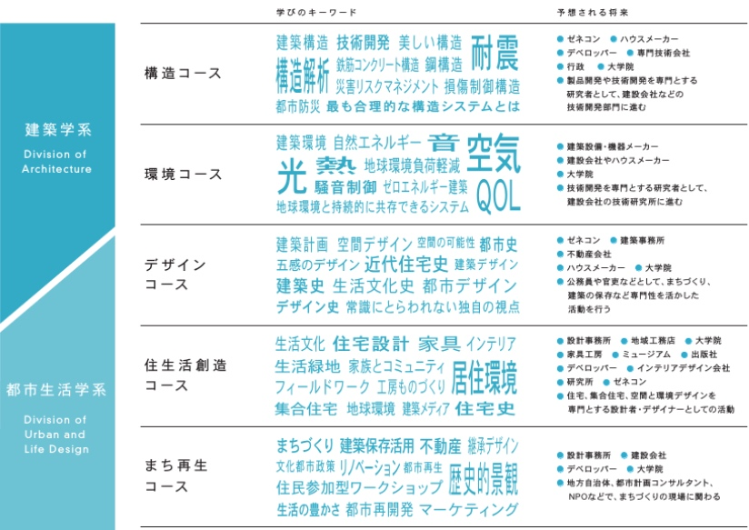 神奈川大学 建築学部イメージ