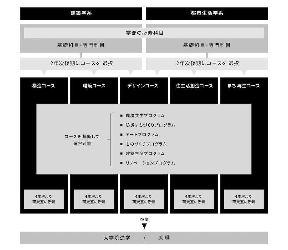 神奈川大学 建築学部 カリキュラム