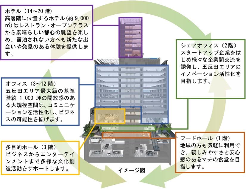 旧ゆうぽうと再開発「五反田計画(仮称)」