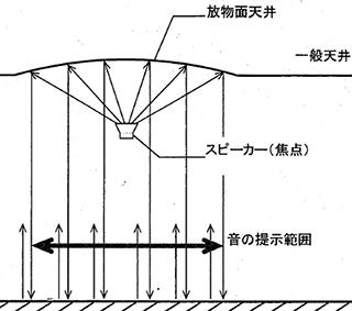 TOA×清水建設「オトノカサ」