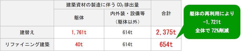 三井不動産×東大×青木茂建築工房 リファイニング建築®共同調査研究資料